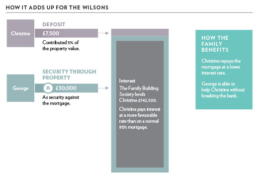 Wilsons' case study - mortgage image