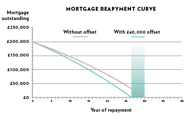 Offest mortgage graph