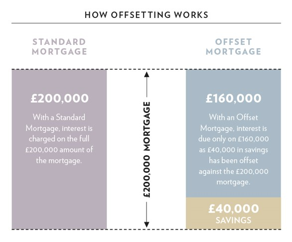 offset mortgage table